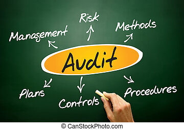 Audit diagram process, business concept on blackboard
