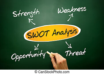SWOT analysis diagram, business concept on blackboard