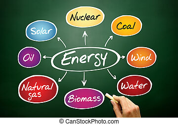 Energy mind map, types of energy generation, business...