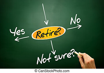 The risk to take the retirement, decide diagram, business...