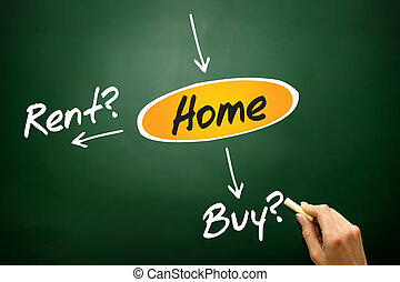 Buy or rent for the home - Decide buy or rent for the home,...
