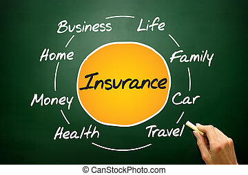 Insurance process cycle, business concept on blackboard