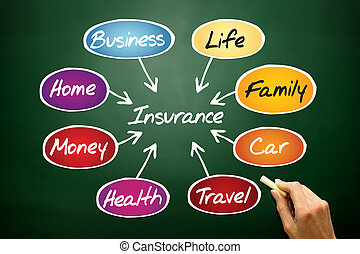 Insurance flow chart, business concept on blackboard
