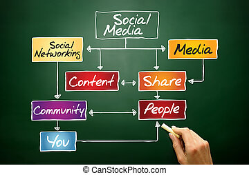 SOCIAL MEDIA flow chart, business concept on blackboard