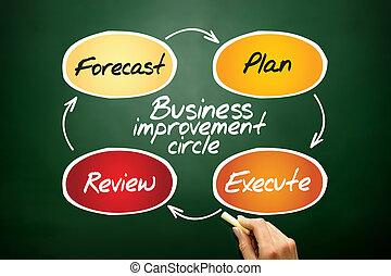 círculo, negócio, melhoria