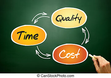 Time Cost Quality Balance process, business concept on...