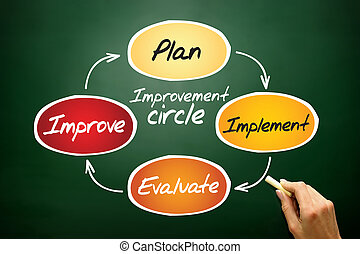 Improvement circle of plan, implement, evaluate, improve,...