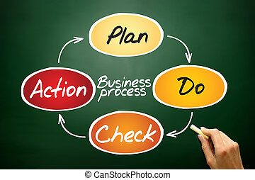 Business Process (PDCA) circle, business concept on...