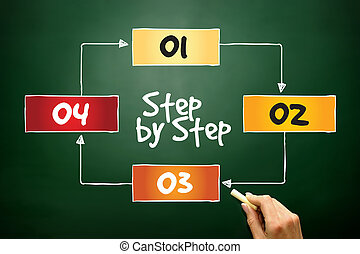 Step by Step process, business concept on blackboard