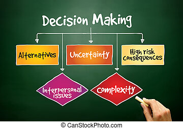 Decision making flow chart process, business concept on...