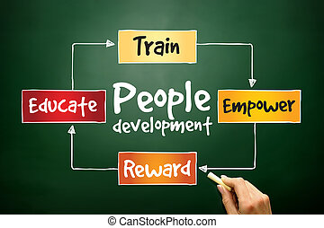 People Development process, business concept on blackboard