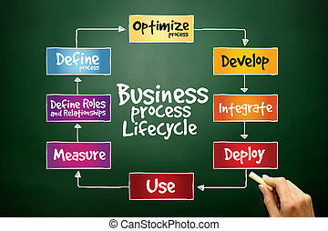 Business Process Lifecycle, business concept on blackboard