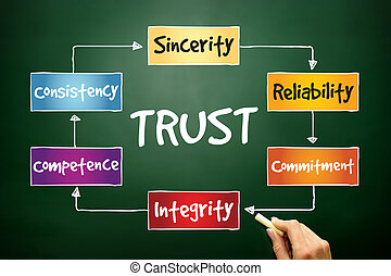 TRUST process, business concept on blackboard