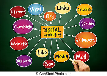 Digital Marketing mind map, business concept on blackboard