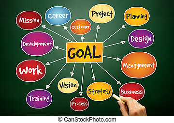 Goal Project management mind map, business concept on...
