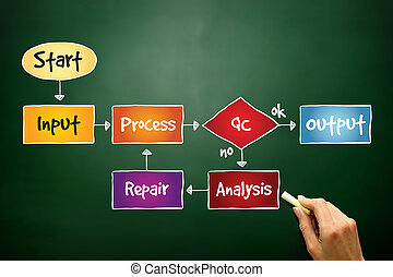 Business Process Improve mind map, business concept on...