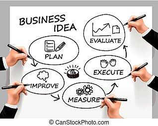 business idea written by a team