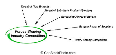 Forces Shaping Industry Competition
