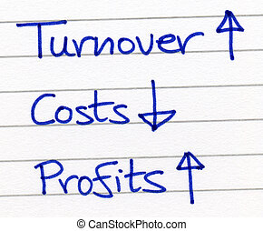 Increasing turnover and reducing costs increases profits.
