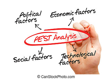 PEST Analysis chart, Political, Economic, Technological,...