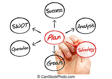 Business Plan showing Positive Growth, Analysis diagram,...