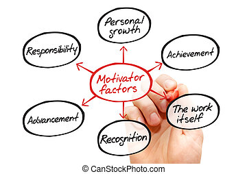 Motivator factors process flow chart, business concept