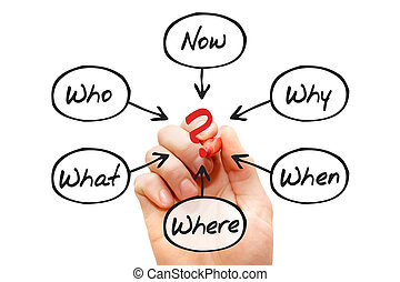 Questions - When, What, Which, Where, Why, How, business...