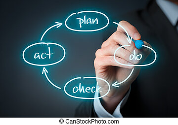 PDCA cycle management - PDCA (plan–do–check–act) cycle -...
