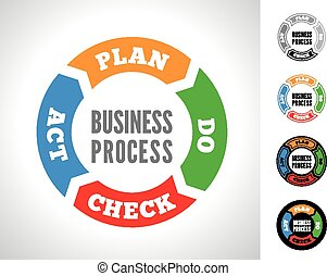 PDCA vector illustration - PDCA is an iterative four-step...