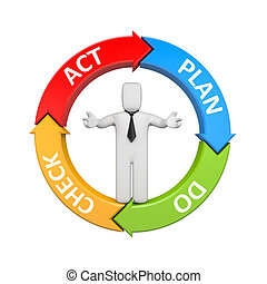 Plan Do Check Act diagram with businessman - Business...