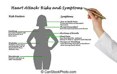 corazón, Attack:, riesgos, y, síntomas,