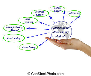 Methods of Entry to International Marketing