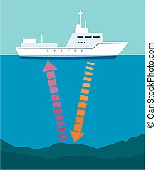 Echo sounder ship - A diagram of a typical echo sounding...