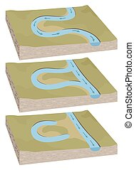 Oxbow lake diagram - A three part diagram of an oxbow lake