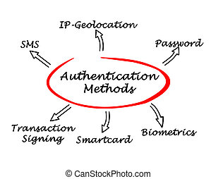 Diagram of Authentication