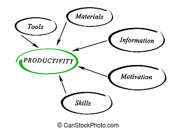 diagrama, de, productividad,