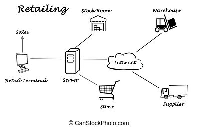 Diagram of Retailing