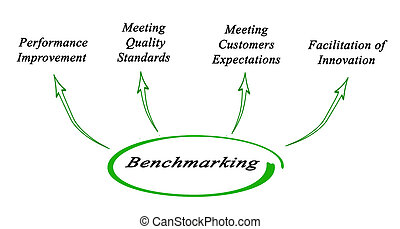 Diagram of Benchmarking