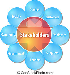 compagnie, stakeholders, Business, diagramme, Illustration,