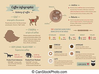 coffee info - history of coffee, infographic, retro and...
