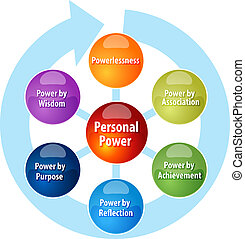 Personal power business diagram illustration