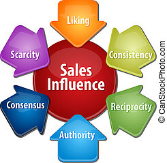 Sales influence business diagram illustration - business...