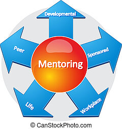Mentoring usage business diagram illustration