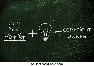 funny formula of intellectual property or copyright: artist...