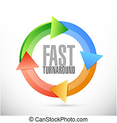 fast turnaround cycle sign illustration design over white