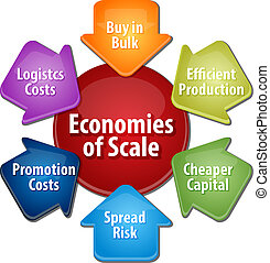 Economies of scale business diagram illustration - business...
