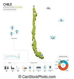 Energy industry and ecology of Chile vector map with power...