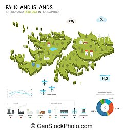 Energy industry and ecology of Falkland Islands vector map...