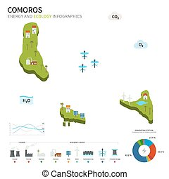 Energy industry and ecology of Comoros vector map with power...