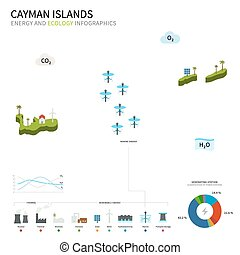 Energy industry and ecology of Cayman Islands vector map...